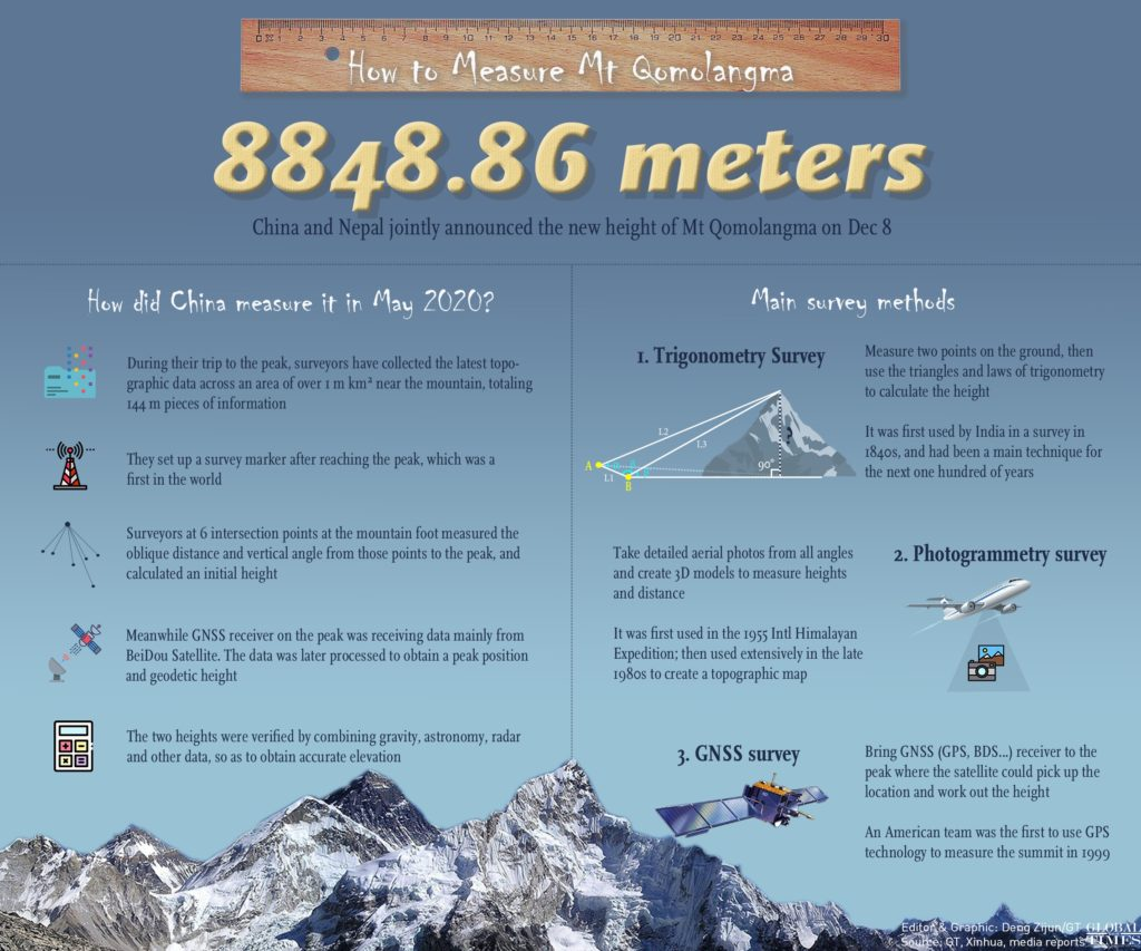 Height of Mount Everest Re-measured