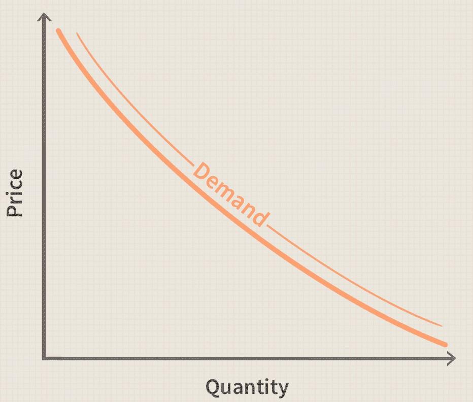 Microeconomics Demand