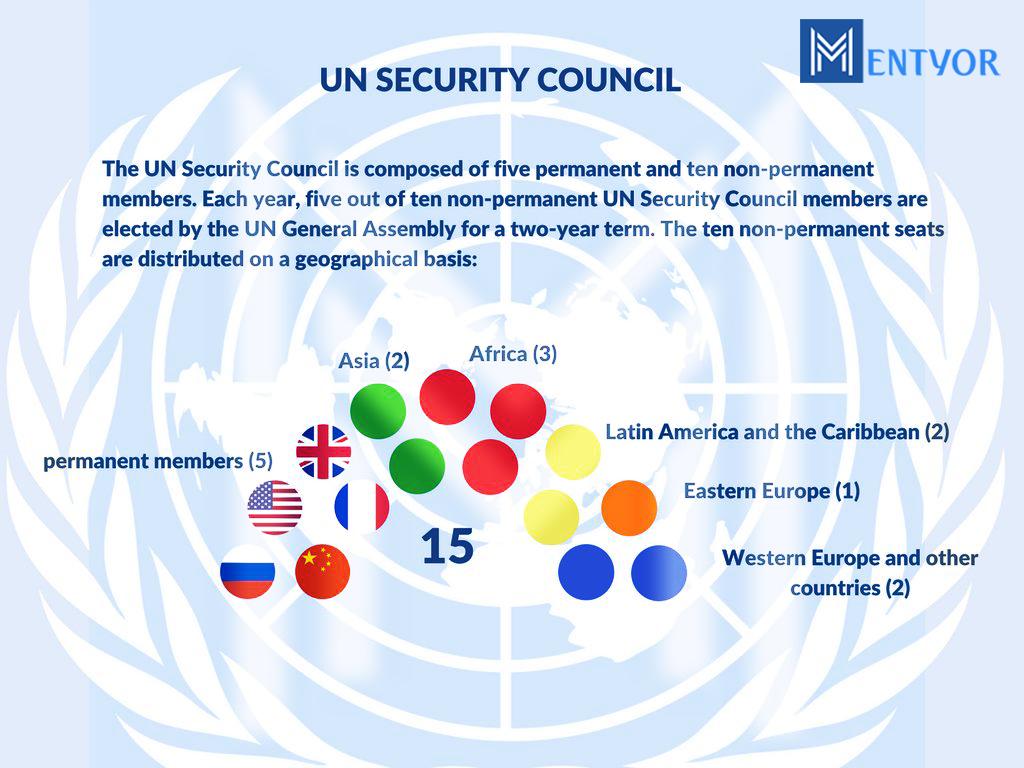 Non Permanent Members of UN Security Council