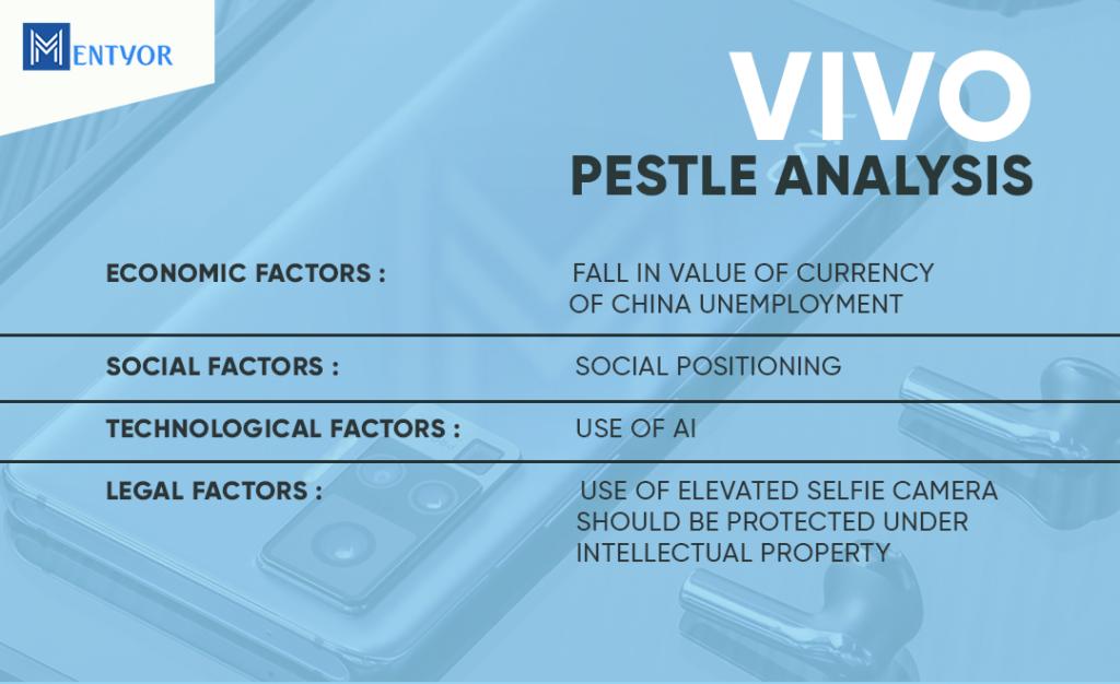 Vivo PESTLE Analysis -