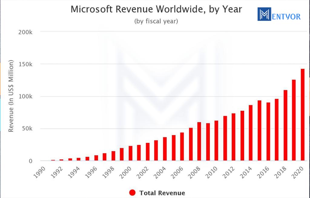 Microsoft Marketing Strategy Revenue