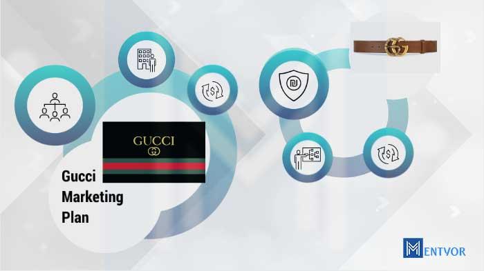 Gucci Marketing Plan