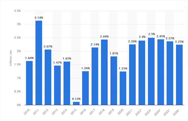 Inflation Data for 2010-2026