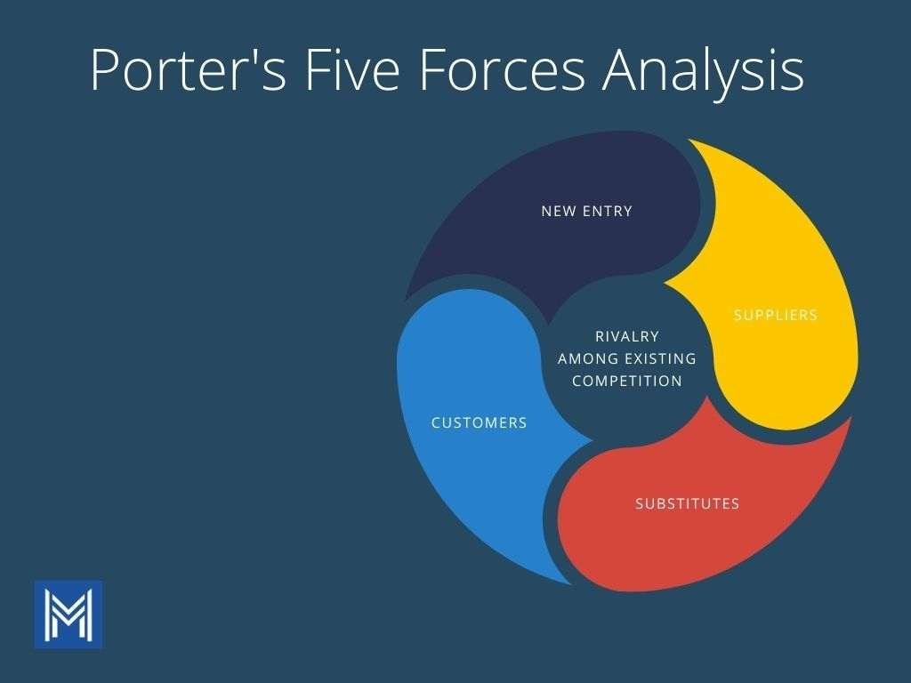 Brown and White Porter's Five Forces Analysis Chart