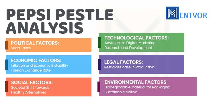 PEPSI PESTLE Analysis
