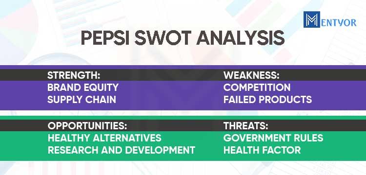PEPSI SWOT Analysis   PEPSI Marketing Strategy