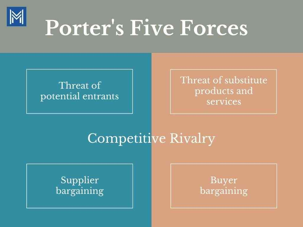 Porters Five Forces Chart